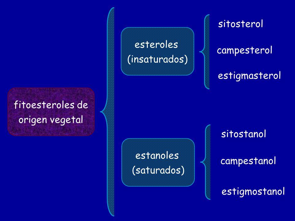 fitoesteroles de origen vegetal esteroles (insaturados) estanoles (saturados) sitosterol campesterol estigmasterol sitostanol campestanol estigmostano