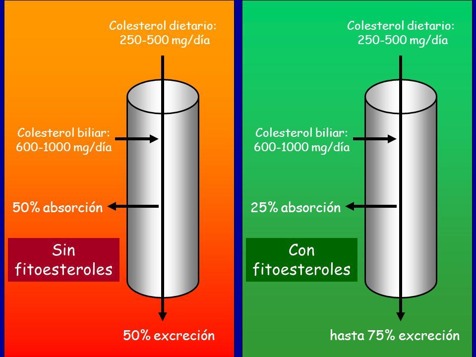 Colesterol dietario: 250-500 mg/día Colesterol biliar: 600-1000 mg/día 50% absorción 50% excreción Colesterol dietario: 250-500 mg/día Colesterol bili