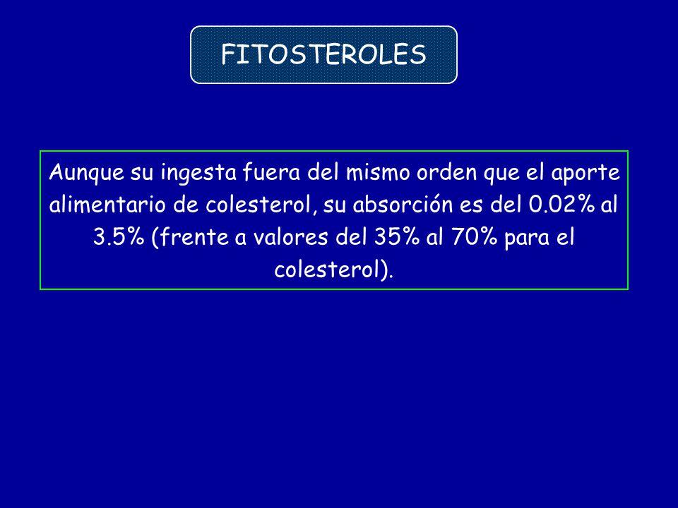 FITOSTEROLES Aunque su ingesta fuera del mismo orden que el aporte alimentario de colesterol, su absorción es del 0.02% al 3.5% (frente a valores del