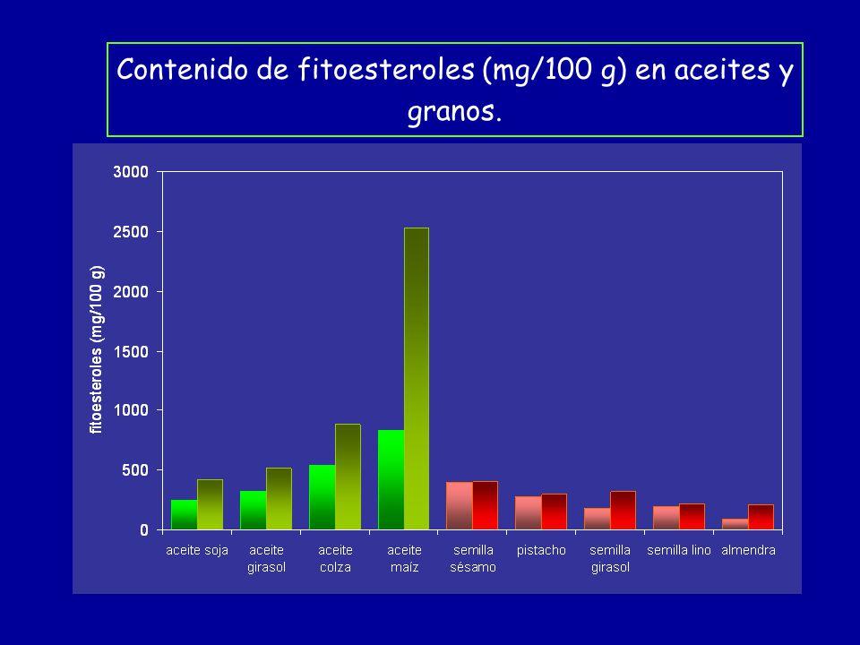 Contenido de fitoesteroles (mg/100 g) en aceites y granos.