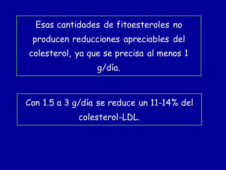 Esas cantidades de fitoesteroles no producen reducciones apreciables del colesterol, ya que se precisa al menos 1 g/día. Con 1.5 a 3 g/día se reduce u