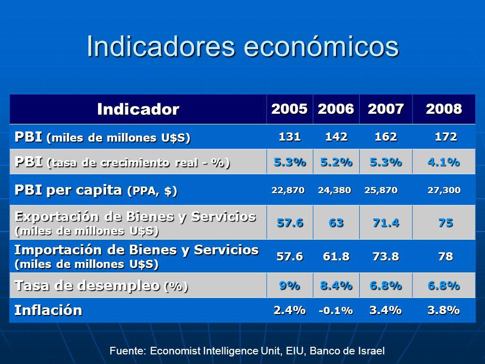 Indicadores económicos 2008200720062005Indicador 172 172162142131 PBI (miles de millones U$S) 4.1%5.3%5.2%5.3% PBI (tasa de crecimiento real - %) 27,3