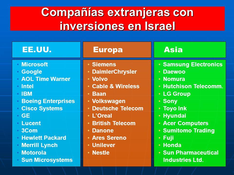 Compañías extranjeras con inversiones en Israel EE.UU. Microsoft Google AOL Time Warner Intel IBM Boeing Enterprises Cisco Systems GE Lucent 3Com Hewl