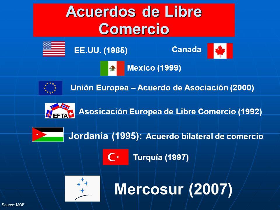 Asosicación Europea de Libre Comercio (1992) Mexico (1999) Unión Europea – Acuerdo de Asociación (2000) EE.UU. (1985) Canada Jordania (1995): Acuerdo