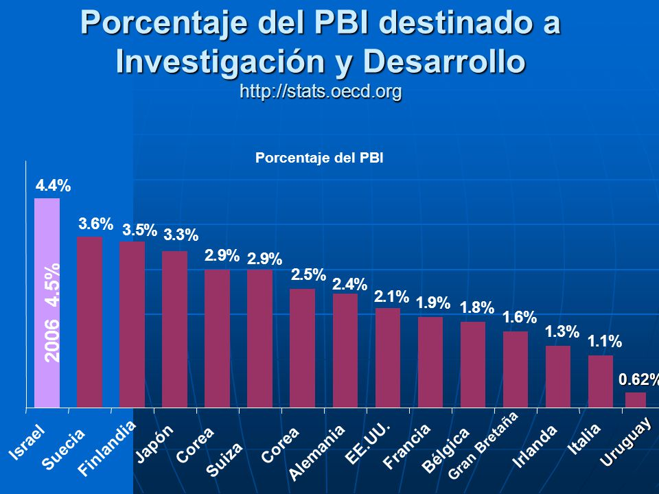 Porcentaje del PBI destinado a Investigación y Desarrollo http://stats.oecd.org 0.62% Uruguay 1.8% 1.6% 1.3% 1.1% 1.9% 2.1% 2.4% 2.5% 2.9% 2.9% 3.3% 3.5% 3.6% 4.4% Israel Suecia Finlandia Japón Corea Suiza Corea Alemania EE.UU.