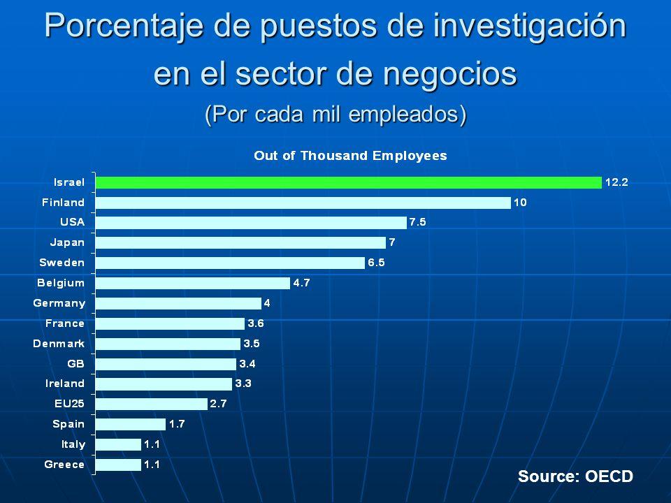 Porcentaje de puestos de investigación en el sector de negocios (Por cada mil empleados) Source: OECD