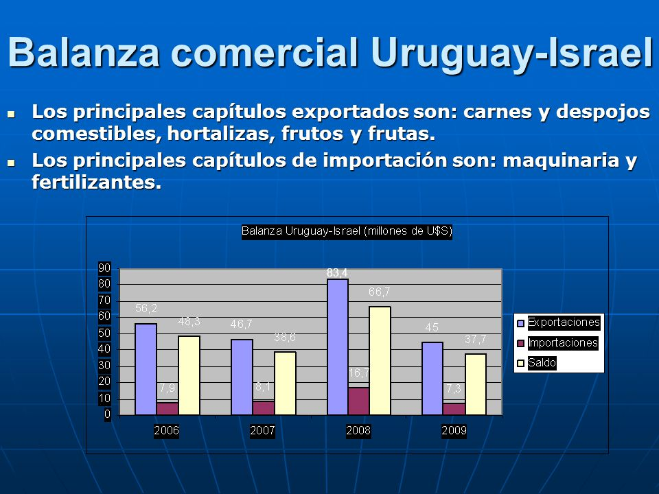 Balanza comercial Uruguay-Israel Los principales capítulos exportados son: carnes y despojos comestibles, hortalizas, frutos y frutas. Los principales