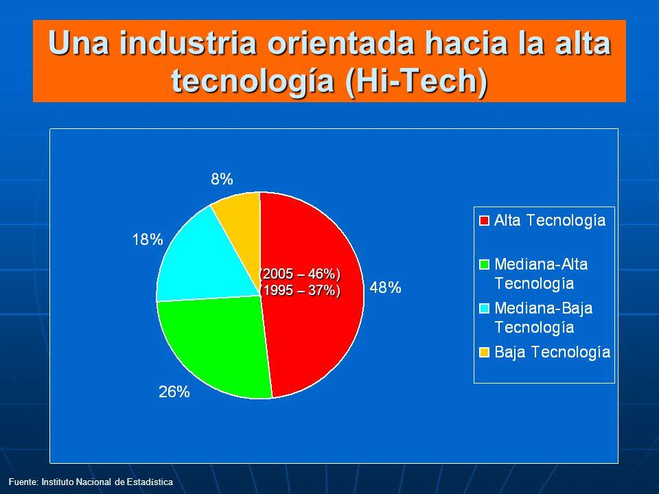 Una industria orientada hacia la alta tecnología (Hi-Tech) Fuente: Instituto Nacional de Estad í stica (2005 – 46%) (1995 – 37%)