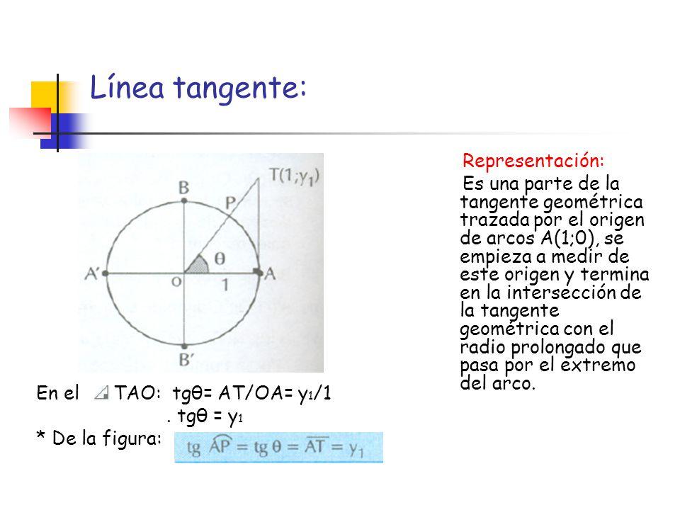 Línea cotangente: Representación: Es una parte de la tangente que pasa por el origen de complementos B(0;1), se empieza a medir a partir de ese origen y termina en la intersección de la tangente mencionada con radio prolongado que pasa por el extremo del arco.
