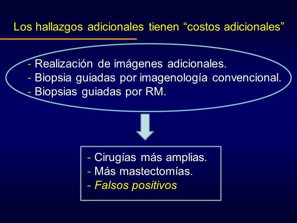 Los hallazgos adicionales tienen costos adicionales - Realización de imágenes adicionales. - Biopsia guiadas por imagenología convencional. - Biopsias