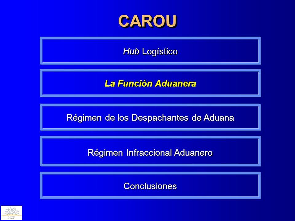 MEF Régimen de los Despachantes de Aduana CAROUCAROU MEF La Función Aduanera Hub Logístico Conclusiones Régimen Infraccional Aduanero