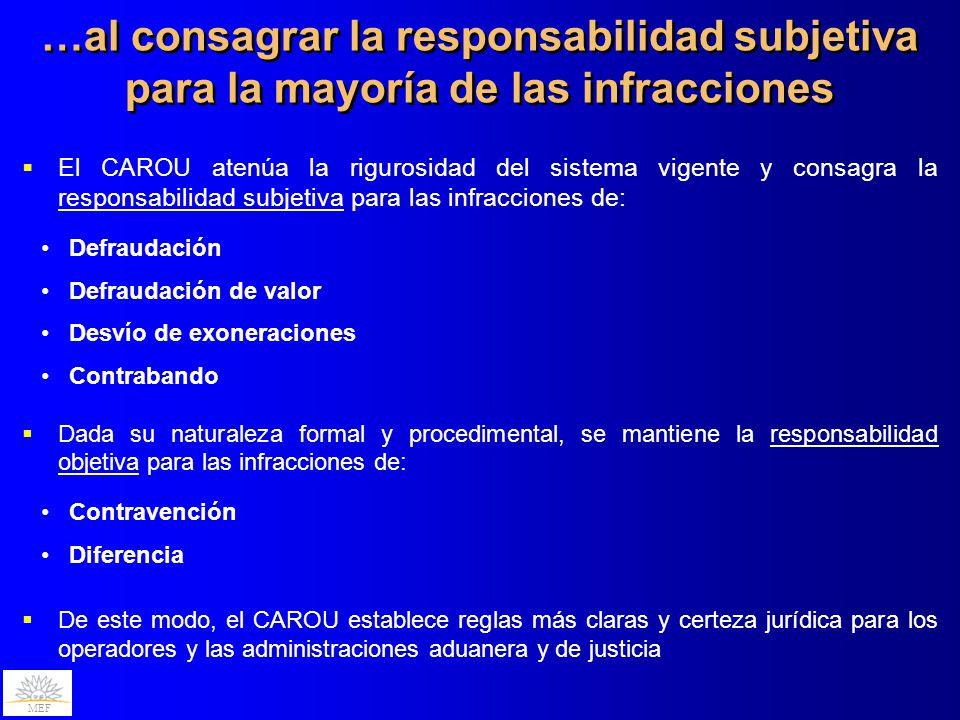 MEF El CAROU atenúa la rigurosidad del sistema vigente y consagra la responsabilidad subjetiva para las infracciones de: Defraudación Defraudación de