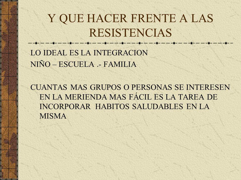 Y QUE HACER FRENTE A LAS RESISTENCIAS LO IDEAL ES LA INTEGRACION NIÑO – ESCUELA.- FAMILIA CUANTAS MAS GRUPOS O PERSONAS SE INTERESEN EN LA MERIENDA MAS FÁCIL ES LA TAREA DE INCORPORAR HABITOS SALUDABLES EN LA MISMA