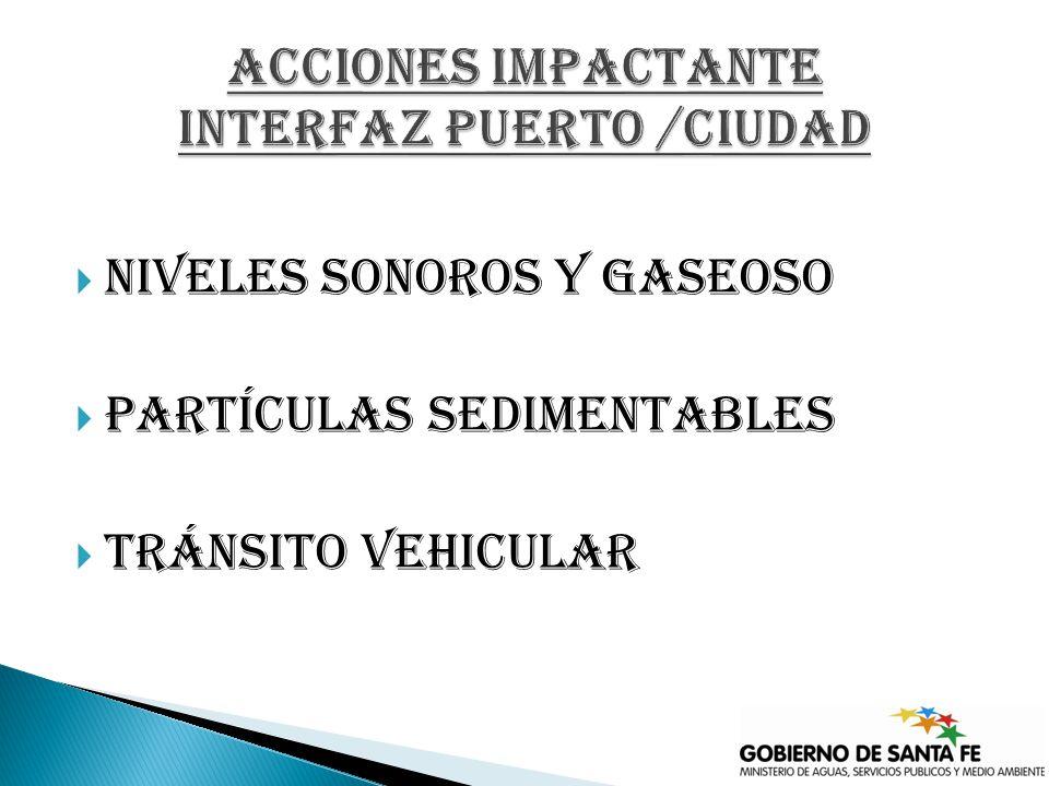 Niveles sonoros y gaseoso Partículas sedimentables Tránsito vehicular