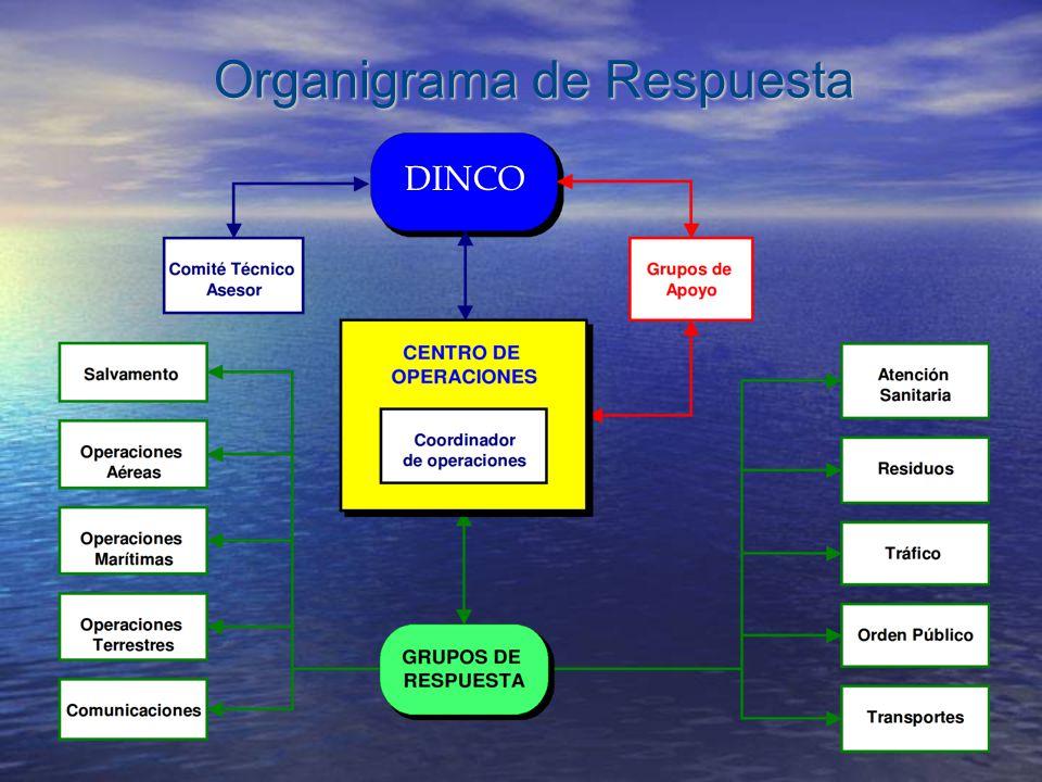 DINCO Organigrama de Respuesta Organigrama de Respuesta