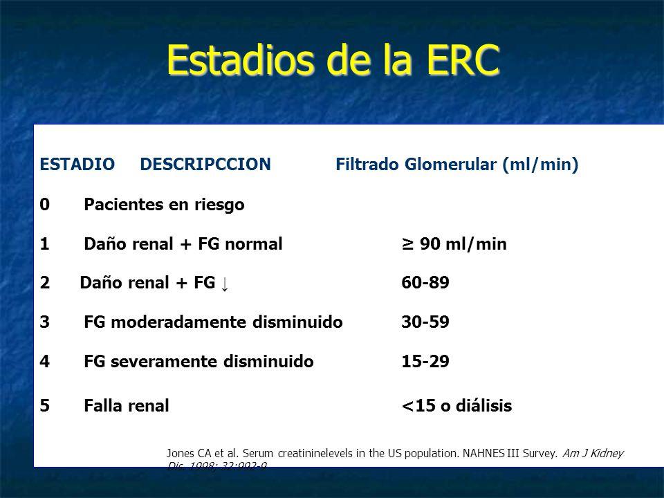 Estadios de la ERC ESTADIODESCRIPCCIONFiltrado Glomerular (ml/min) 0 Pacientes en riesgo 1Daño renal + FG normal 90 ml/min 2 Daño renal + FG 60-89 3FG moderadamente disminuido30-59 4FG severamente disminuido15-29 5Falla renal<15 o diálisis Jones CA et al.