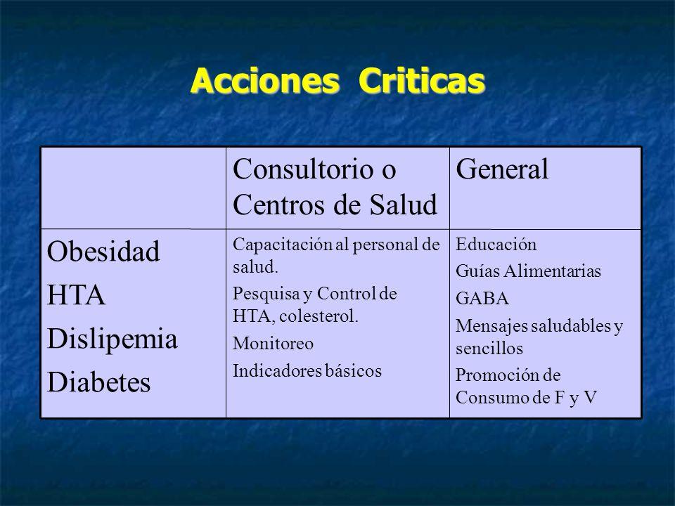Acciones Criticas Educación Guías Alimentarias GABA Mensajes saludables y sencillos Promoción de Consumo de F y V Capacitación al personal de salud.