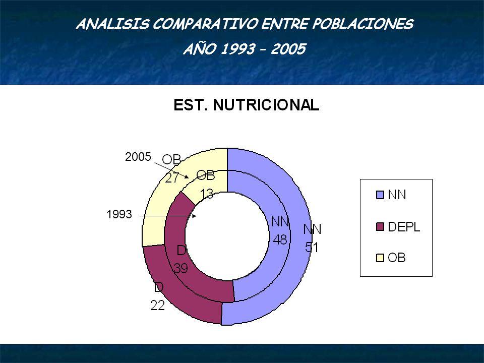 ANALISIS COMPARATIVO ENTRE POBLACIONES AÑO 1993 – 2005 2005 1993