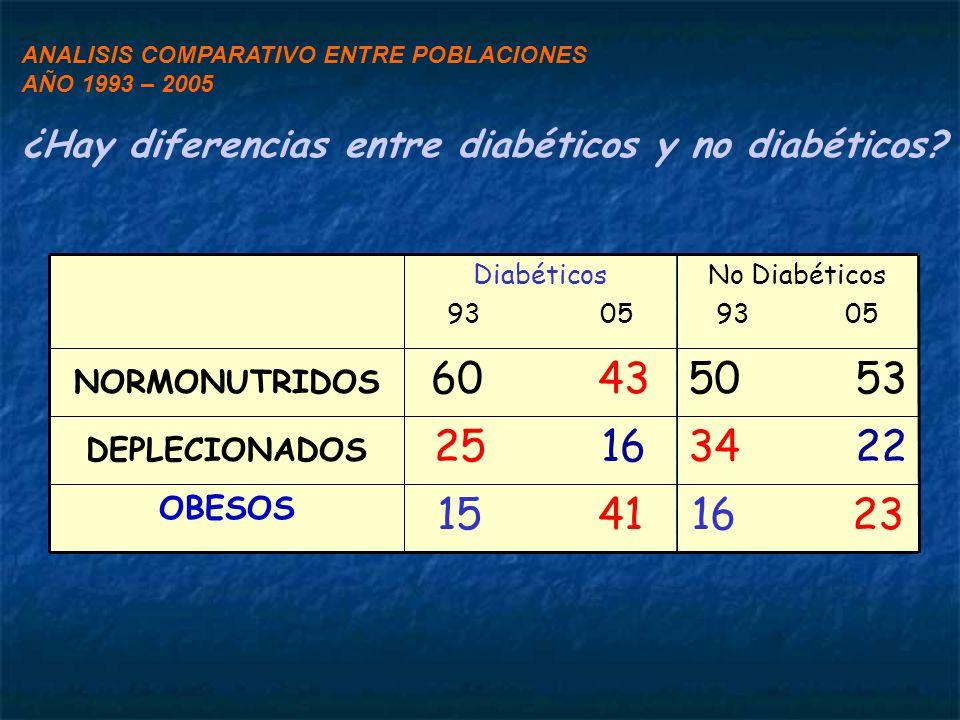ANALISIS COMPARATIVO ENTRE POBLACIONES AÑO 1993 – 2005 ¿Hay diferencias entre diabéticos y no diabéticos.