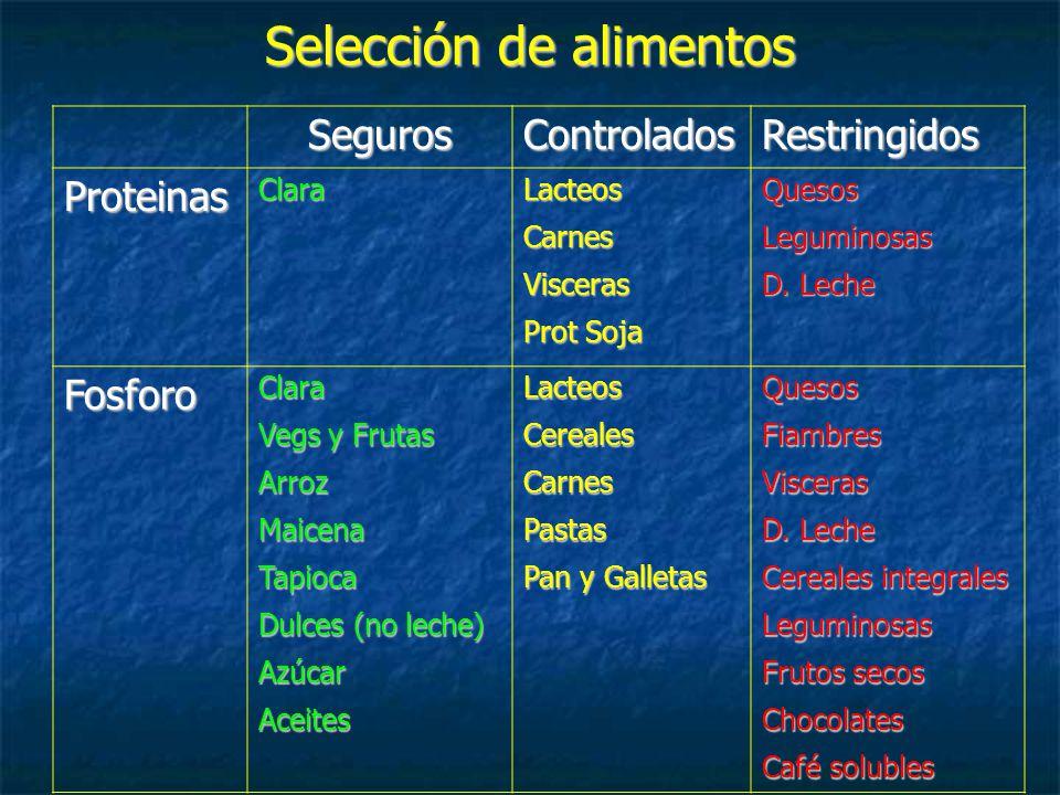 Selección de alimentos SegurosControladosRestringidos ProteinasClaraLacteosCarnesVisceras Prot Soja QuesosLeguminosas D.