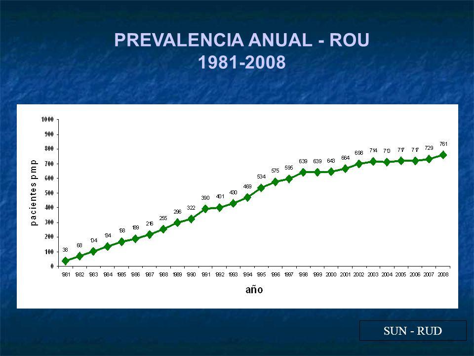 PREVALENCIA ANUAL - ROU 1981-2008 SUN - RUD