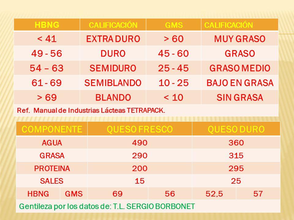 HBNG CALIFICACIÓNGMSCALIFICACIÓN < 41EXTRA DURO> 60MUY GRASO 49 - 56DURO45 - 60GRASO 54 – 63SEMIDURO25 - 45GRASO MEDIO 61 - 69SEMIBLANDO10 - 25BAJO EN GRASA > 69BLANDO< 10SIN GRASA Ref.