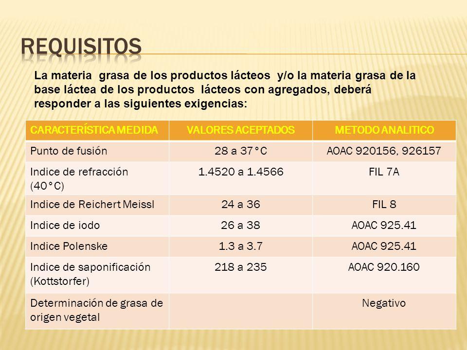 La materia grasa de los productos lácteos y/o la materia grasa de la base láctea de los productos lácteos con agregados, deberá responder a las siguientes exigencias: CARACTERÍSTICA MEDIDAVALORES ACEPTADOSMETODO ANALITICO Punto de fusión28 a 37°CAOAC 920156, 926157 Indice de refracción (40°C) 1.4520 a 1.4566FIL 7A Indice de Reichert Meissl24 a 36FIL 8 Indice de iodo26 a 38AOAC 925.41 Indice Polenske1.3 a 3.7AOAC 925.41 Indice de saponificación (Kottstorfer) 218 a 235AOAC 920.160 Determinación de grasa de origen vegetal Negativo