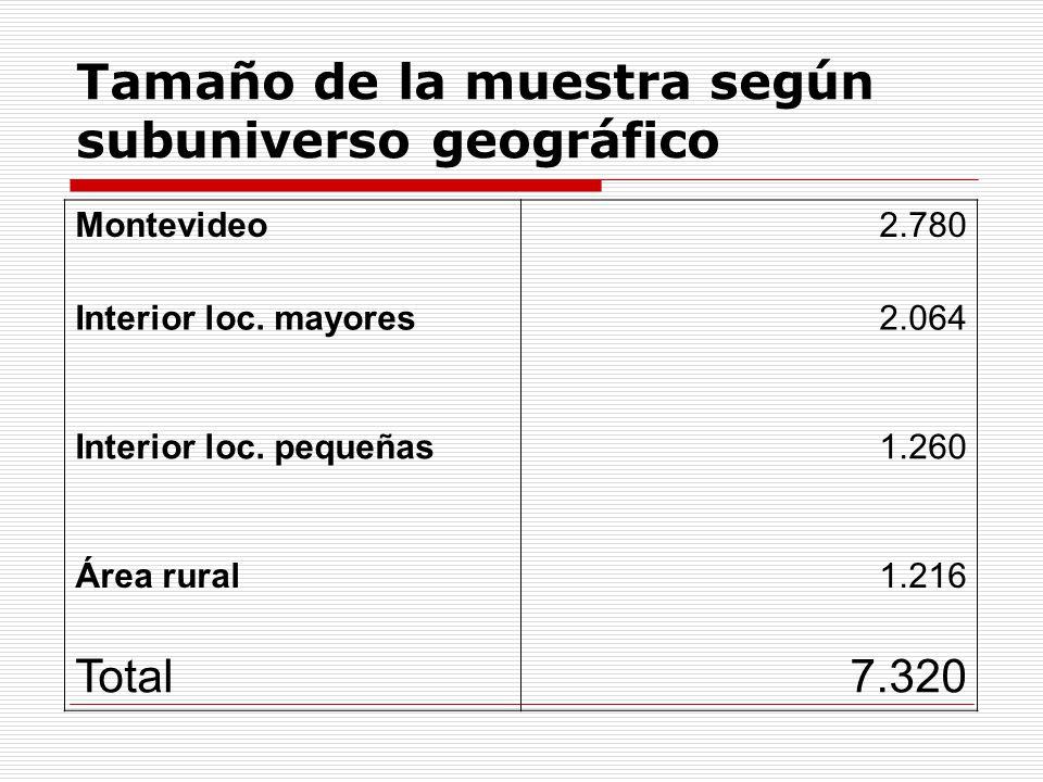 Tamaño de la muestra según subuniverso geográfico Montevideo2.780 Interior loc. mayores2.064 Interior loc. pequeñas1.260 Área rural1.216 Total7.320