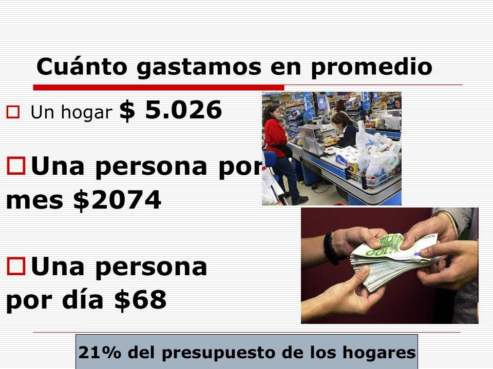 Cuánto gastamos en promedio Un hogar $ 5.026 Una persona por mes $2074 Una persona por día $68 21% del presupuesto de los hogares