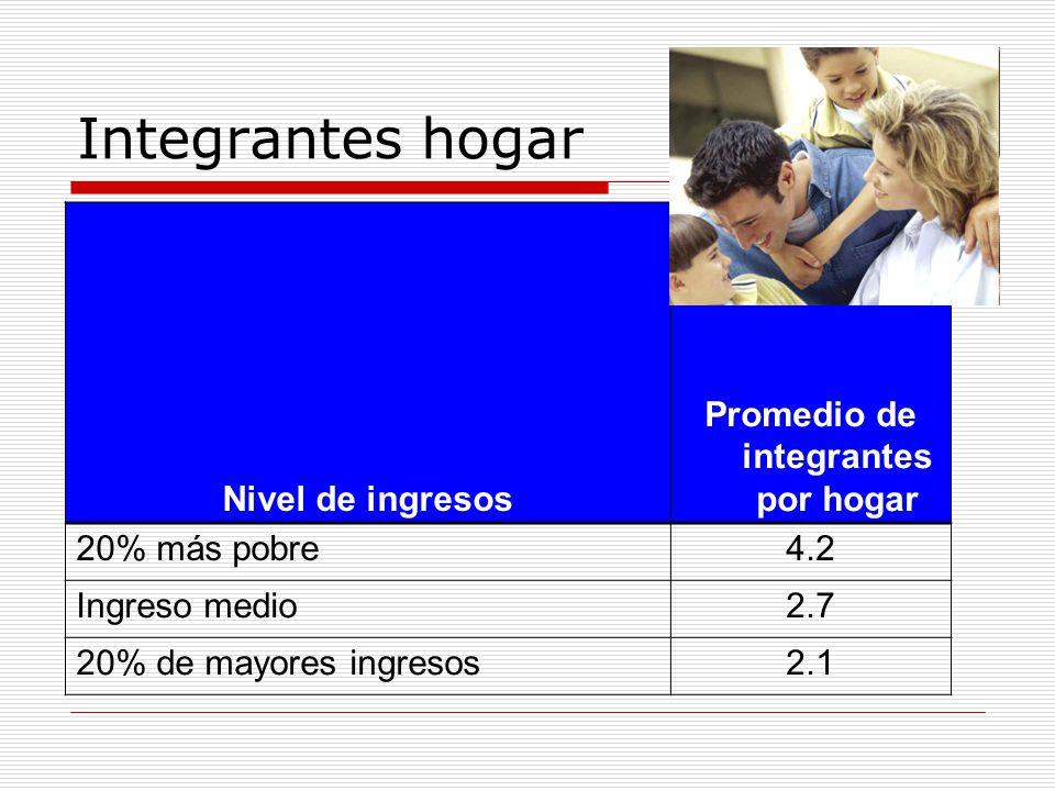 Integrantes hogar Nivel de ingresos Promedio de integrantes por hogar 20% más pobre4.2 Ingreso medio2.7 20% de mayores ingresos2.1