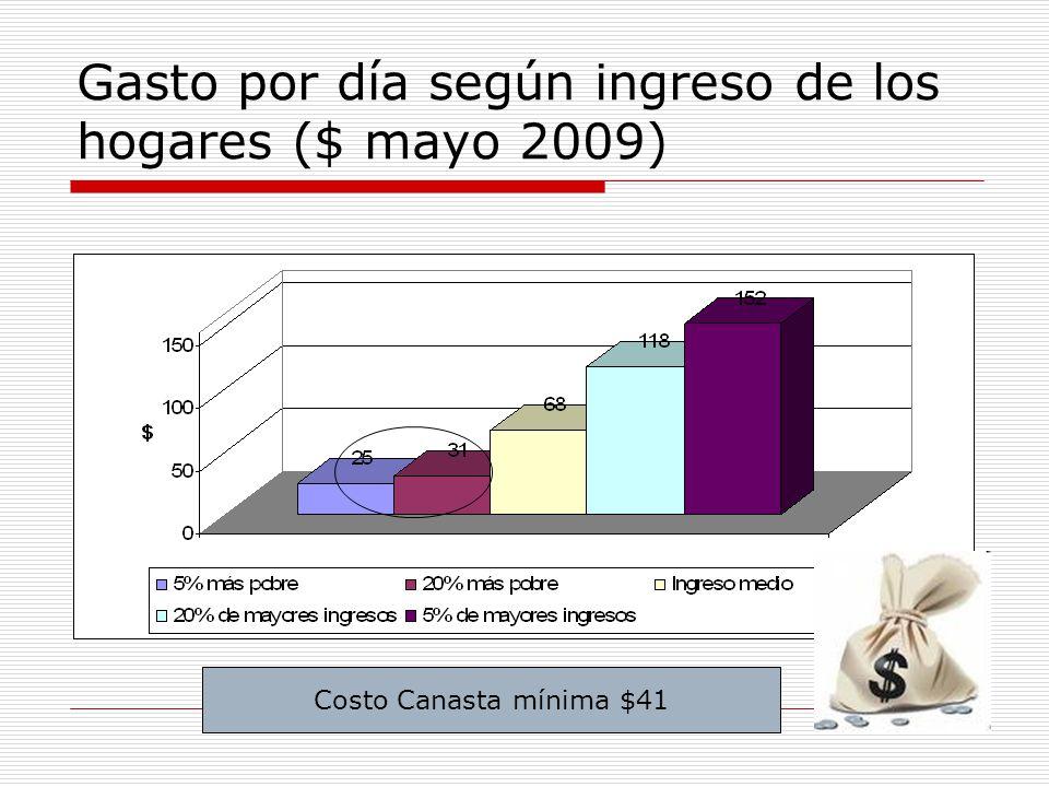 Gasto por día según ingreso de los hogares ($ mayo 2009) Costo Canasta mínima $41