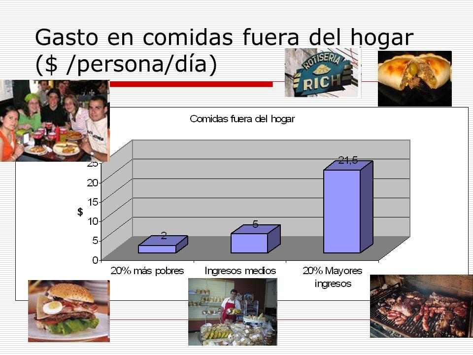 Gasto en comidas fuera del hogar ($ /persona/día)