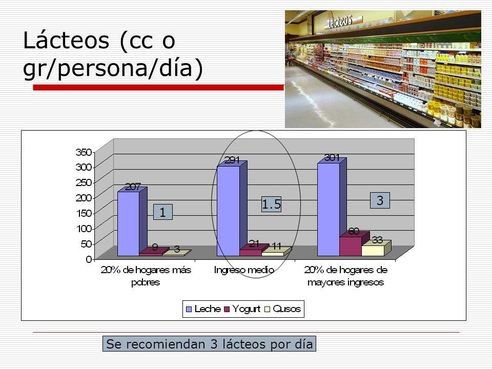 Lácteos (cc o gr/persona/día) Se recomiendan 3 lácteos por día 1 1.5 3