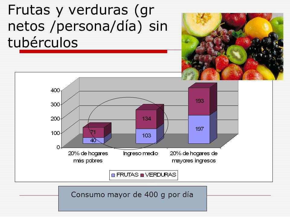 Frutas y verduras (gr netos /persona/día) sin tubérculos Consumo mayor de 400 g por día