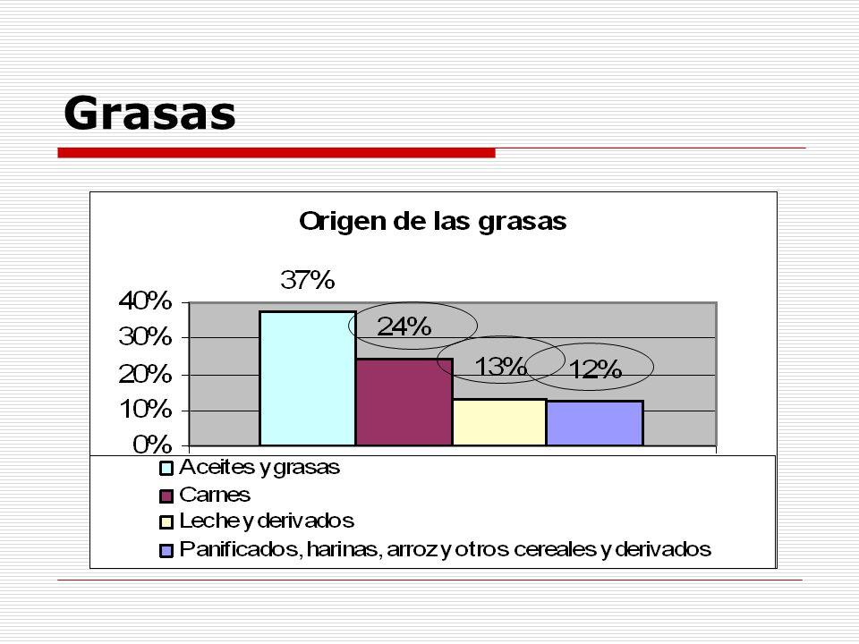Grasas