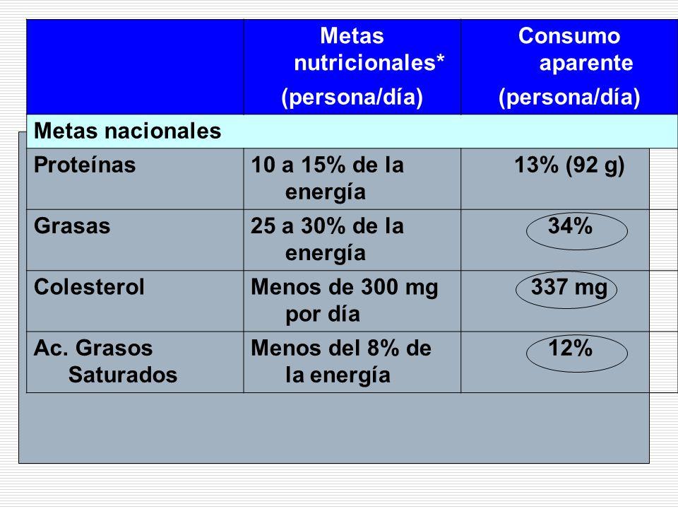 Metas nutricionales* Consumo aparente (persona/día) Metas nacionales Proteínas10 a 15% de la energía 13% (92 g) Grasas25 a 30% de la energía 34% Coles