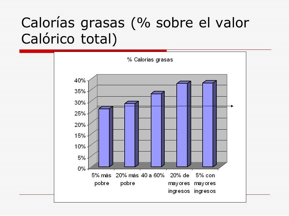 Calorías grasas (% sobre el valor Calórico total)