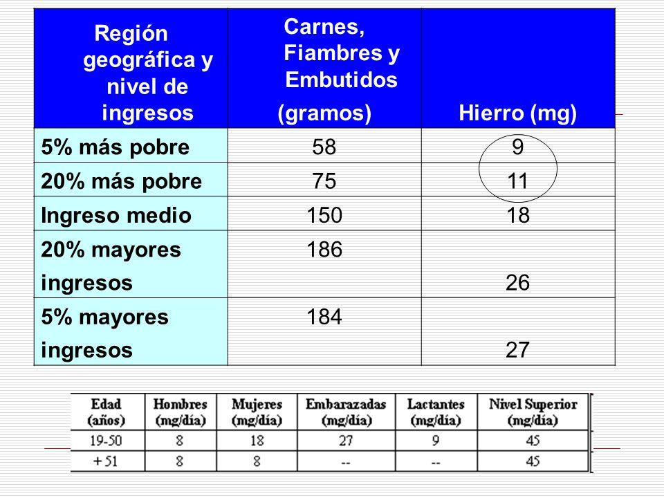 Región geográfica y nivel de ingresos Carnes, Fiambres y Embutidos Hierro (mg) (gramos) 5% más pobre589 20% más pobre7511 Ingreso medio15018 20% mayor