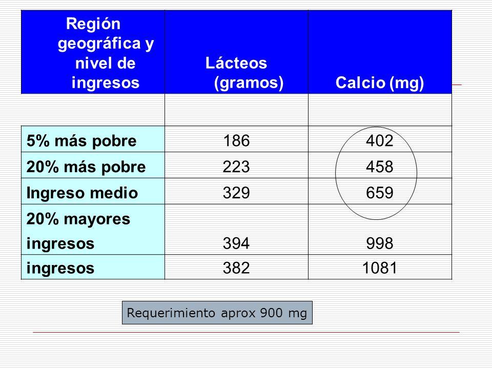 Región geográfica y nivel de ingresos Lácteos (gramos)Calcio (mg) 5% más pobre186402 20% más pobre223458 Ingreso medio329659 20% mayores 394998 ingres