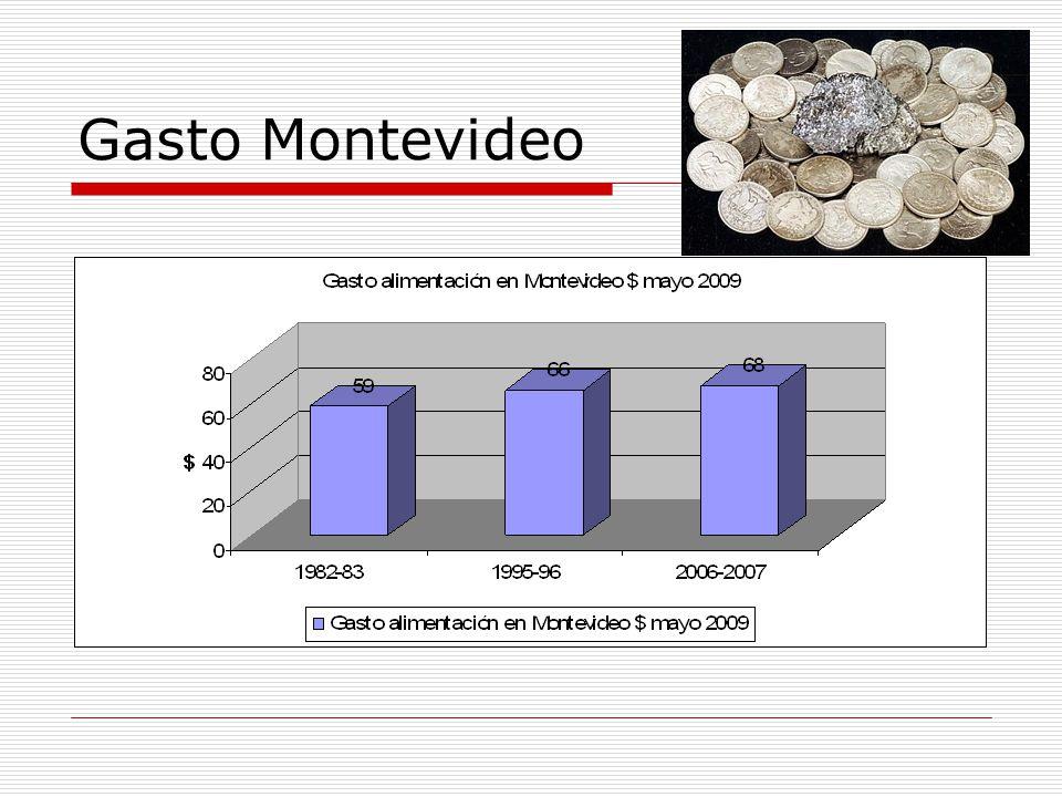 Gasto Montevideo