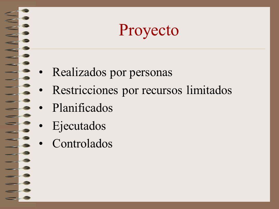 Proyecto Realizados por personas Restricciones por recursos limitados Planificados Ejecutados Controlados