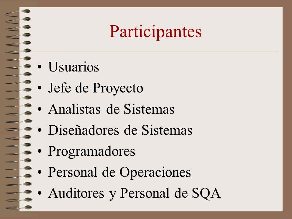 Participantes Usuarios Jefe de Proyecto Analistas de Sistemas Diseñadores de Sistemas Programadores Personal de Operaciones Auditores y Personal de SQ