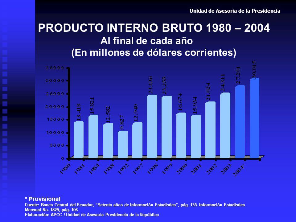 PIB per cápita 1979 – 2004 Al final de cada año (En dólares corrientes) * Provisional Fuente: Banco Central del Ecuador, Setenta años de Información Estadística, pág.
