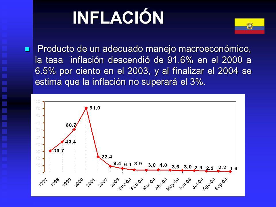 RIESGO PAIS Asimismo, se redujo notablemente el índice de riesgo país de 3926 puntos base en el 2000 a 778 puntos en el 2004, con tendencia a la baja, demostrando que la economía ecuatoriana es atractiva y segura para la inversión extranjera.
