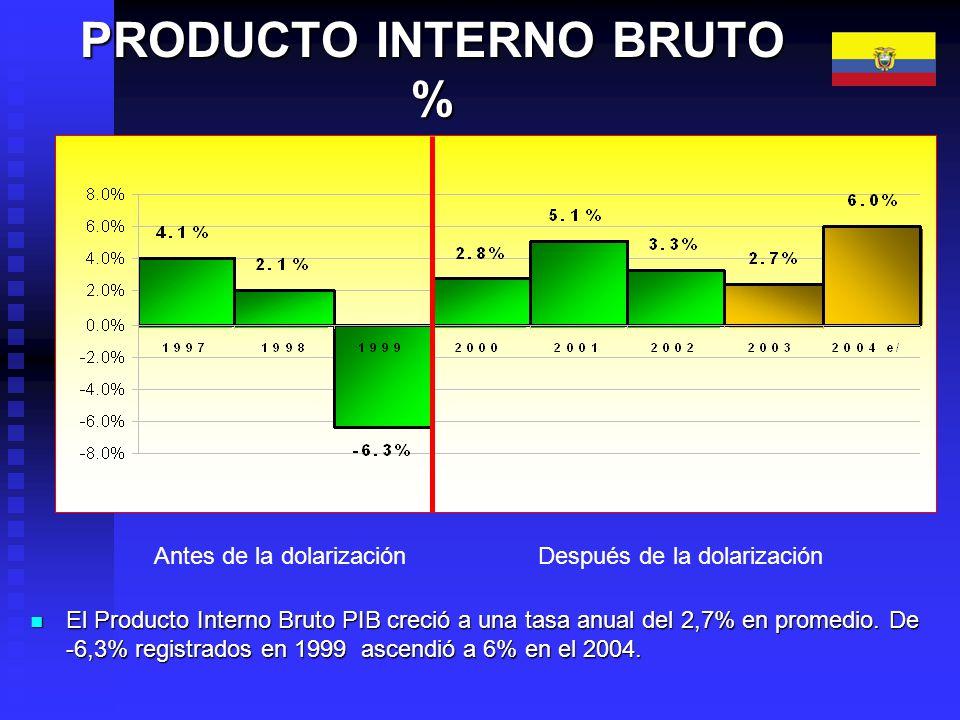 COMERCIO EXTERIOR EXPORTACIONES vs. IMPORTACIONES Tasa de Crecimiento(%)