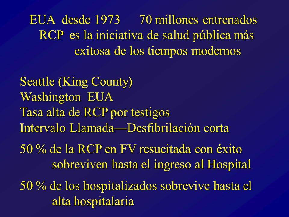 EUA desde 1973 70 millones entrenados RCP es la iniciativa de salud pública más exitosa de los tiempos modernos Seattle (King County) Washington EUA Tasa alta de RCP por testigos Intervalo LlamadaDesfibrilación corta 50 % de la RCP en FV resucitada con éxito sobreviven hasta el ingreso al Hospital 50 % de los hospitalizados sobrevive hasta el alta hospitalaria EUA desde 1973 70 millones entrenados RCP es la iniciativa de salud pública más exitosa de los tiempos modernos Seattle (King County) Washington EUA Tasa alta de RCP por testigos Intervalo LlamadaDesfibrilación corta 50 % de la RCP en FV resucitada con éxito sobreviven hasta el ingreso al Hospital 50 % de los hospitalizados sobrevive hasta el alta hospitalaria