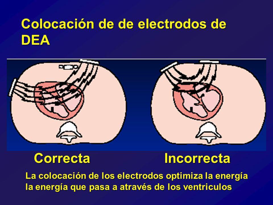 Colocación de de electrodos de DEA CorrectaIncorrecta La colocación de los electrodos optimiza la energía la energía que pasa a através de los ventriculos