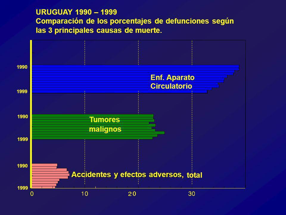 Accidentes y efectos adversos, total URUGUAY 1990 – 1999 Comparación de los porcentajes de defunciones según las 3 principales causas de muerte.