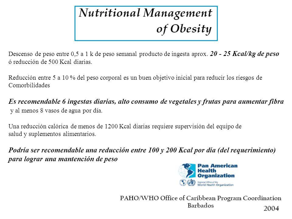 Descenso de peso entre 0,5 a 1 k de peso semanal producto de ingesta aprox.