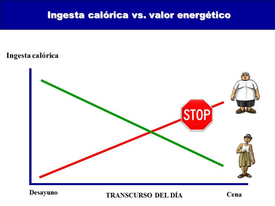 Ingesta calórica vs. valor energético Ingesta calórica TRANSCURSO DEL DÍA Desayuno Cena Cena